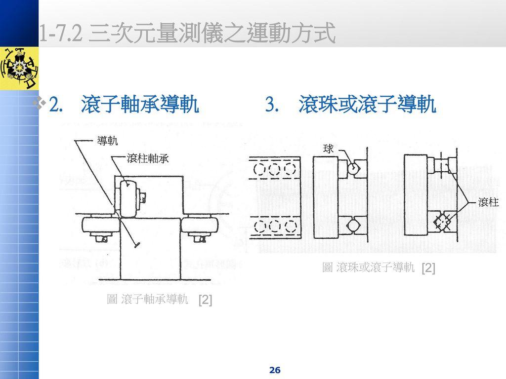 1-7.2 三次元量測儀之運動方式 2. 滾子軸承導軌 3. 滾珠或滾子導軌 圖 滾珠或滾子導軌 [2] 圖 滾子軸承導軌 [2]